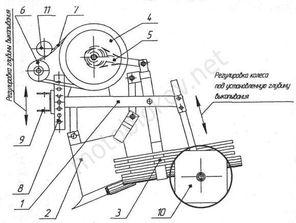 Устройство картофелекопалки ККВ-1 мотоблока Угра, чертеж